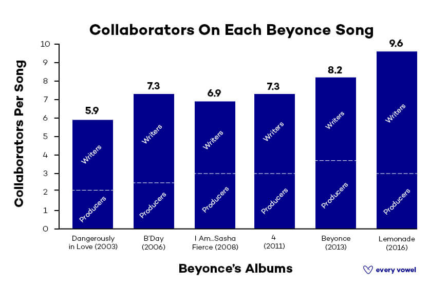 Beyonce Collaborators / EveryVowel.com